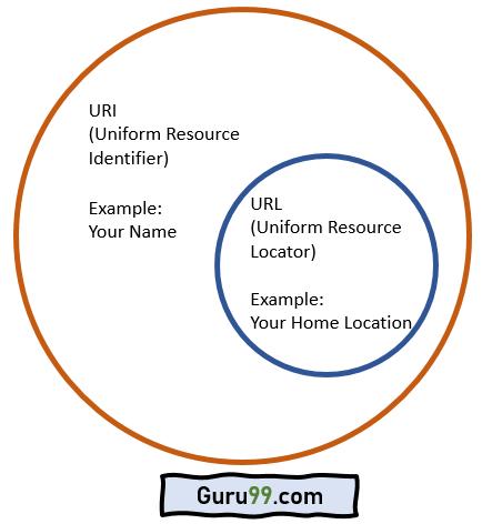 Url Uniform Resource Locator Infotip Kompendium 13