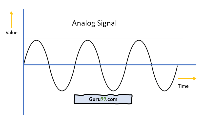 What is Analog Signal