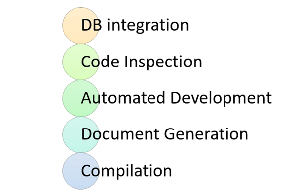 Activities in Continuous Integration