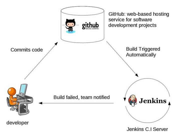 Example of Continuous Integration