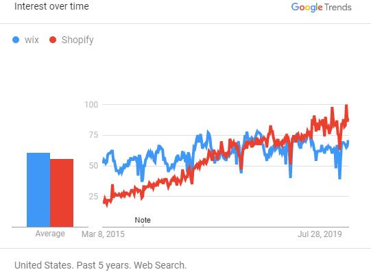 Google Trends Wix vs. Shopify