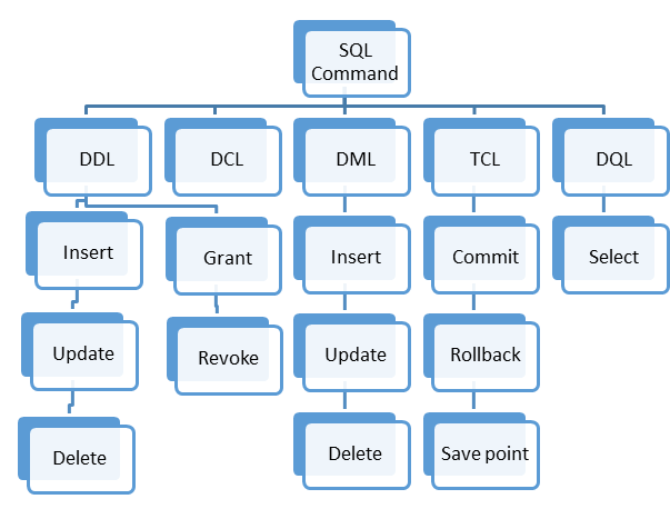 SQL Commands: DML, DDL, DCL, TCL, DQL with Query Example