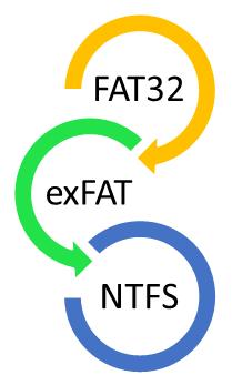 FAT32 so với exFAT và NTFS