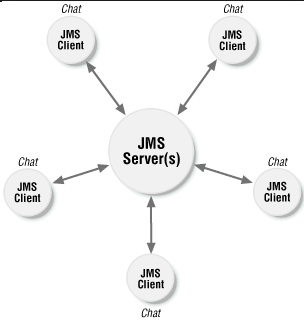 Java Message Service Interview Questions