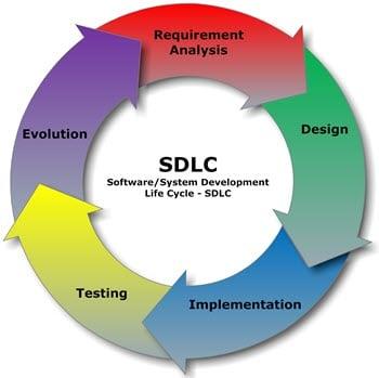 SDLC Interview Questions