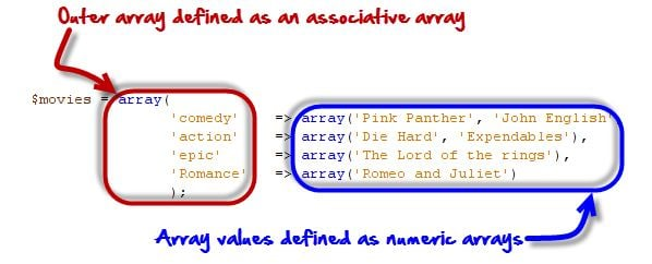 PHP Array: Associative, Multidimensional