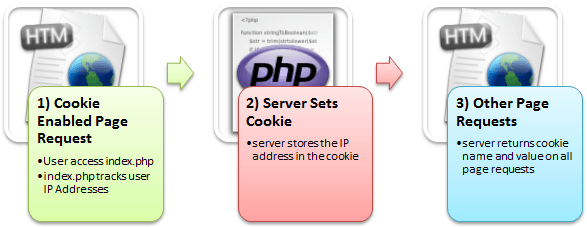 Learn php mysql and javascript onclick