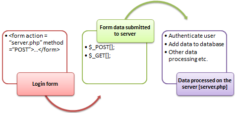PHP Registration Form using GET, POST Methods with Example