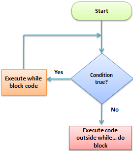 PHP Loop and  Control Structures