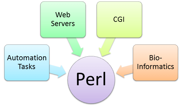 perl tutorial for beginners pdf