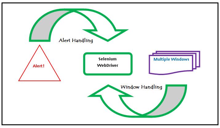 Multiple Window Handling in Selenium WebDriver