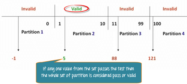 Equivalence partitioning & Boundary value analysis