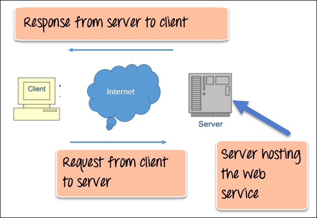 web service architecture diagram