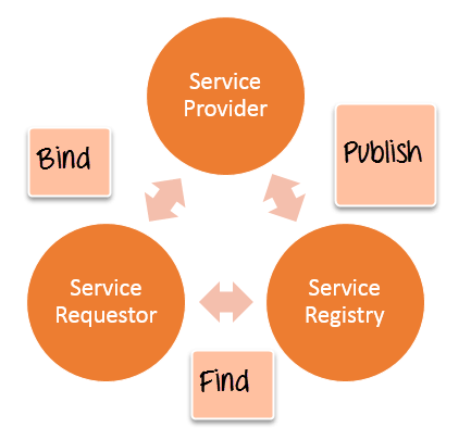 Web service architecture & Introduction