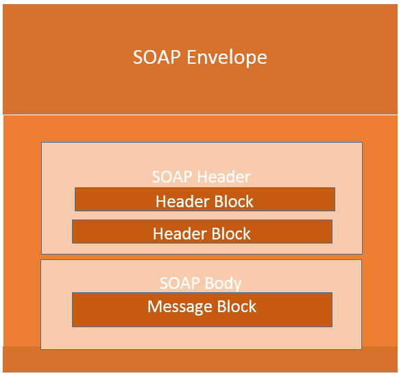 SOAP Web Services Tutorial: Simple Object Access Protocol