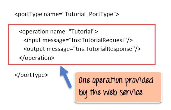 WSDL Tutorial: Web Services Description Language with Example