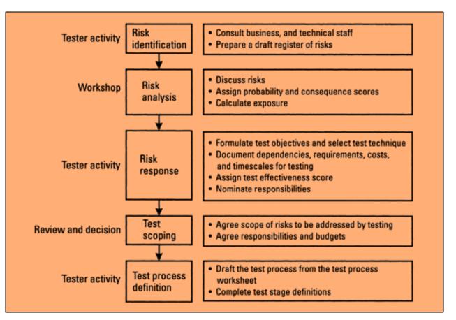 Risk Based Testing