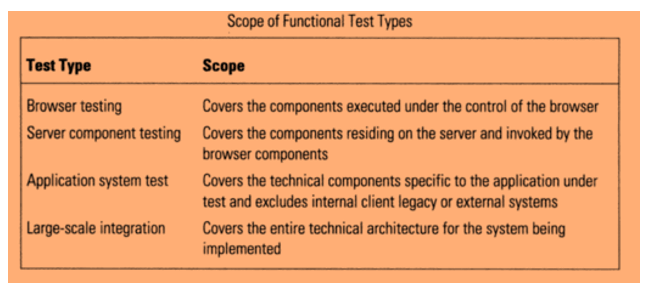 Risk Based Testing: Approach, Matrix, Process & Examples