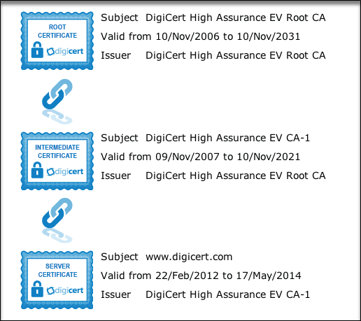 SSL Certificate Error Handling in Selenium