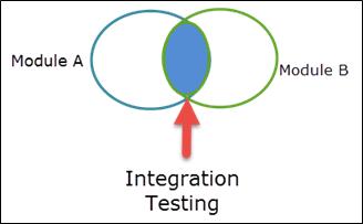 integration test case template - system integration testing sit complete tutorial