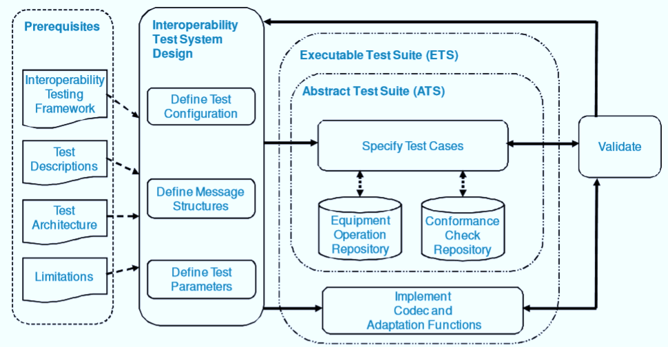 Example Test Cases for Interoperability Testing
