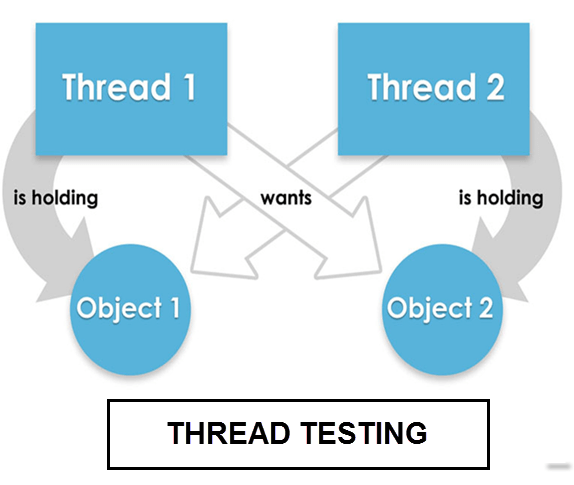 Thread Testing: Types, Strategy & Multithreading