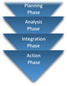 Benchmark testing phases image