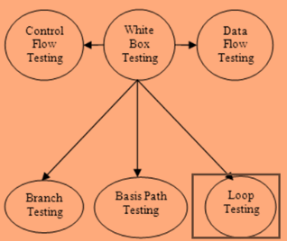 Loop Testing Tutorial - Types, Strategy, Limitation & Examples