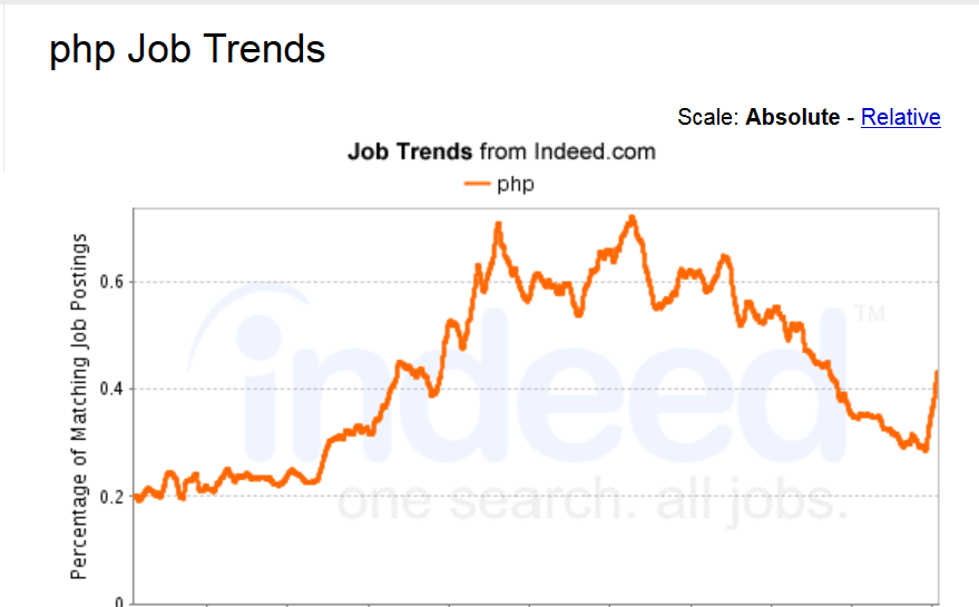 Job Trends for PHP