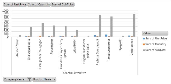 Pivot Tables in Excel: Beginner's Guide