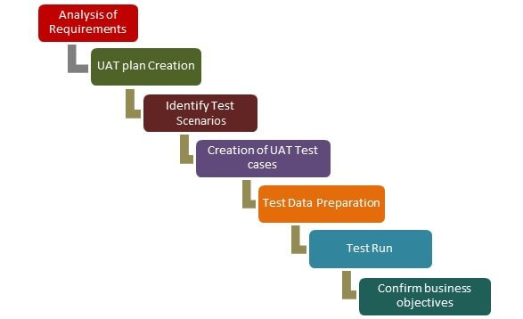 What Is User Acceptance Testing Uat