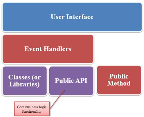 How API works