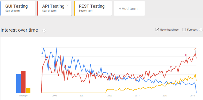 API Testing trend over other testing methods