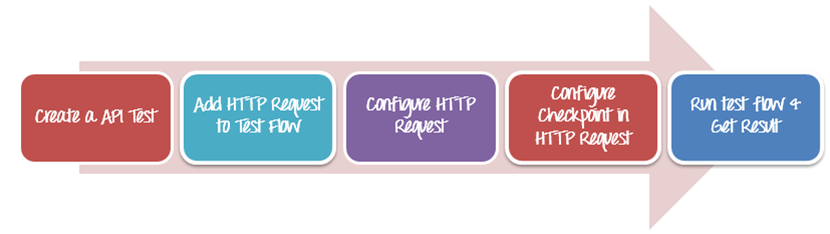 API Testing with QTP