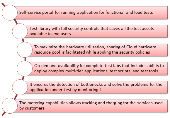 Software Testing as a Service (TaaS)