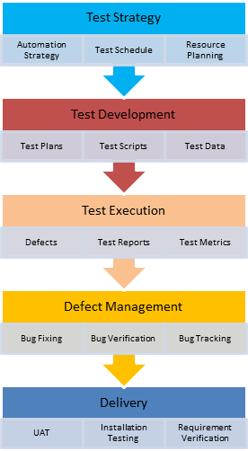 How to create test strategy document for Performance testing test plan template