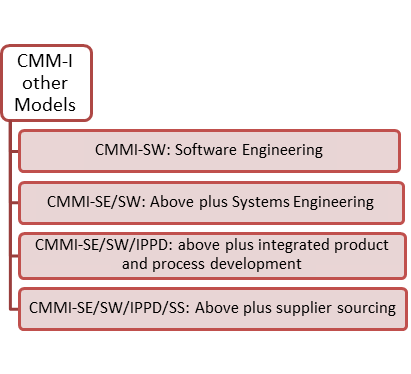 Capability Maturity Model (CMM) & it's Levels in Software