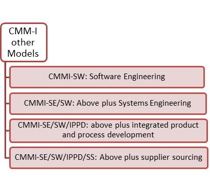 Capability Maturity Model (CMM) & CMM Levels: A Fool's Guide