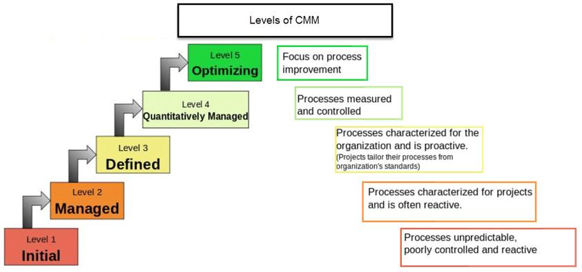 wikipedia capability maturity model