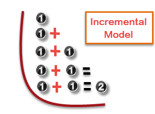 Incremental Model in SDLC: Use, Advantage & Disadvantage