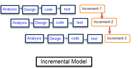 Incremental Model In Sdlc Use Advantage Disadvantage