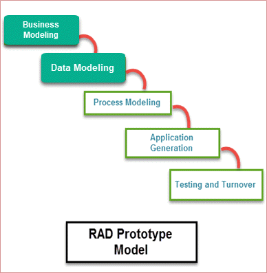 What Is Rad Model Advantages Disadvantages