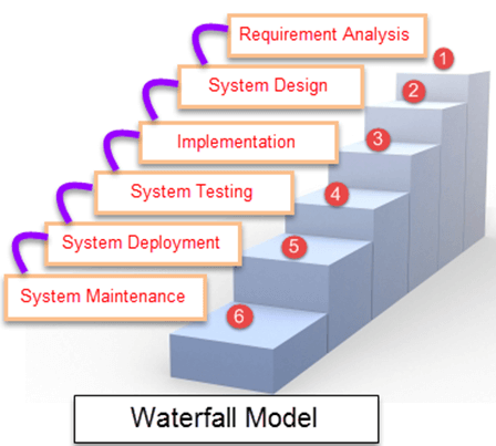 What is SDLC or Waterfall Model?