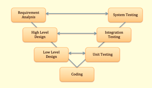 What Is V Model In Software Testing Learn With Sdlc Stlc Example