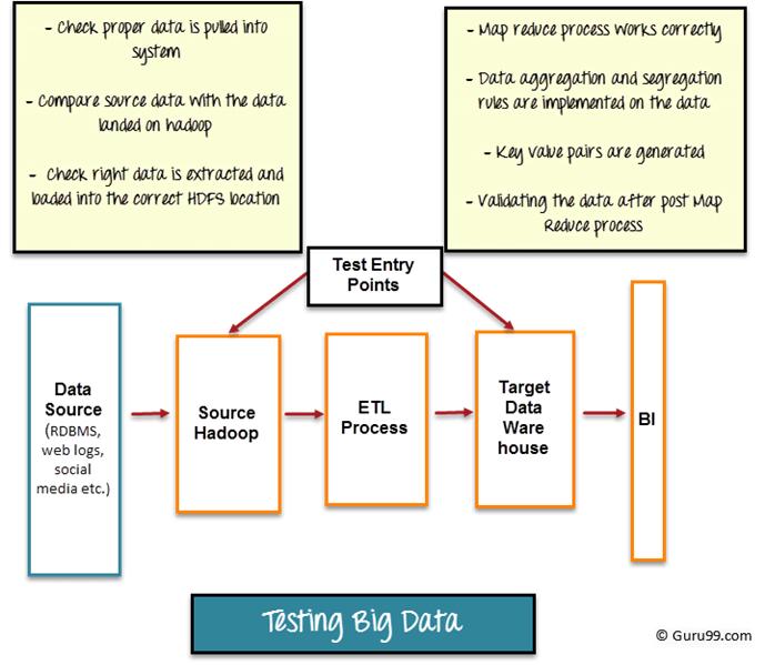 Big Data Testing: Functional & Performance