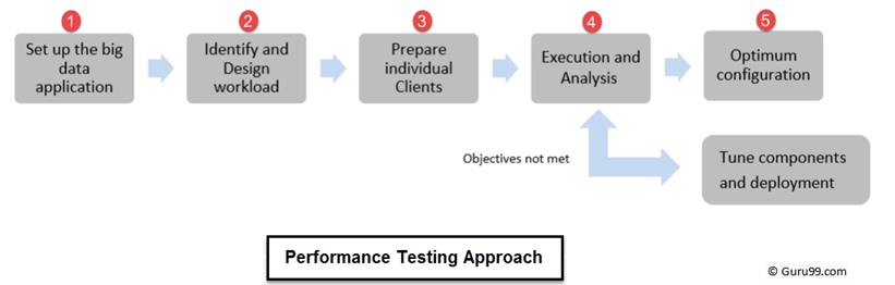Big Data Testing: Functional & Performance