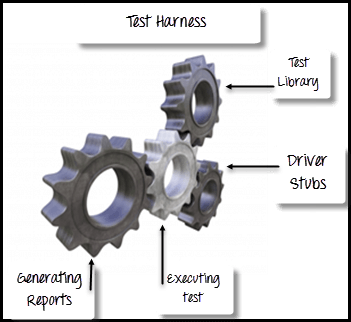 What is TEST HARNESS? Software Testing Tutorial