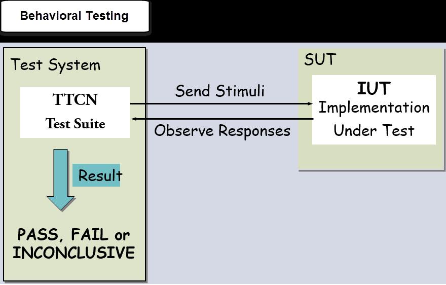 Protocol Testing Tutorial: L2 & L3