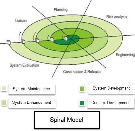 What is spiral model when to use advantages disadvantages for Advantages and disadvantages of waterfall model