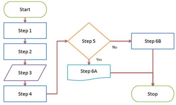Requirement on Logical Data Flow Diagram